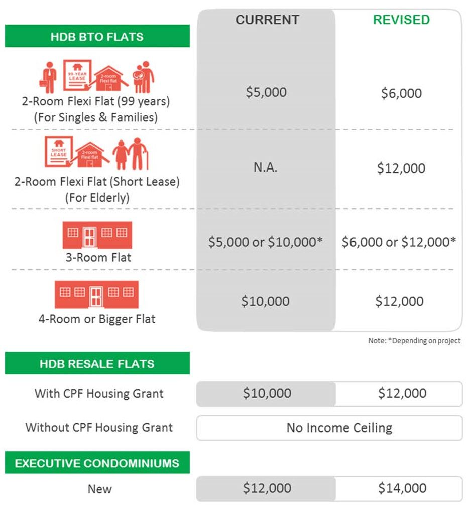 Increase In Income Ceilings. Pap Nee Soon Everyone Can Own A Home